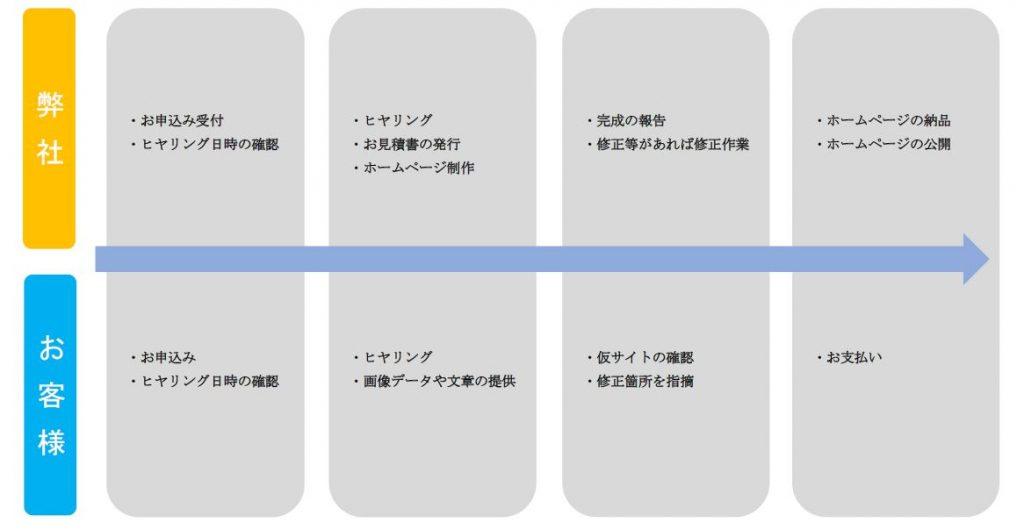 朝倉市のホームページ制作会社